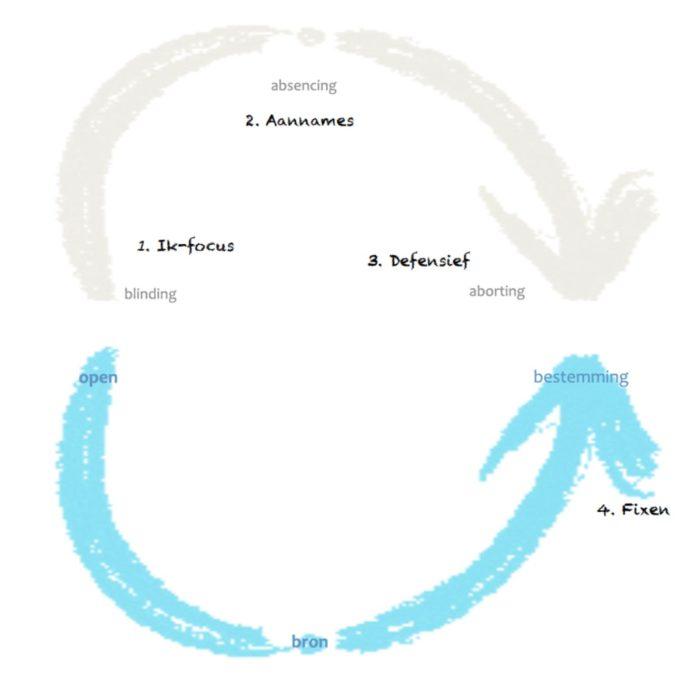 luisteren-en-gehoor-geven-afstemmen-op-theory-u-giotto-cultuurprojecten